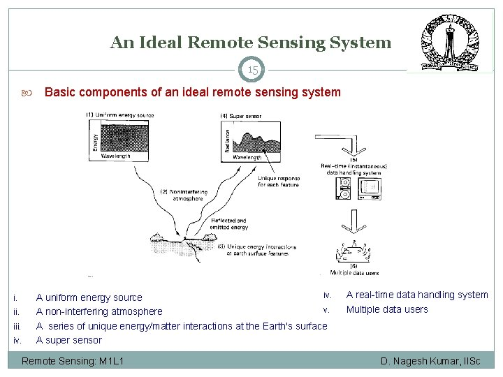 An Ideal Remote Sensing System 15 i. iii. iv. Basic components of an ideal