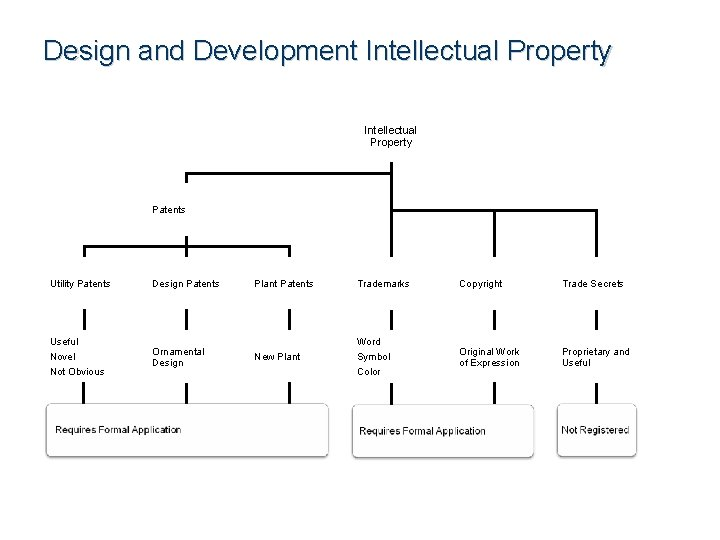 Design and Development Intellectual Property Patents Utility Patents Useful Novel Not Obvious Design Patents