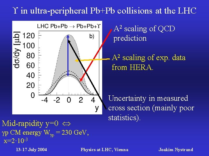 in ultra-peripheral Pb+Pb collisions at the LHC A 2 scaling of QCD prediction