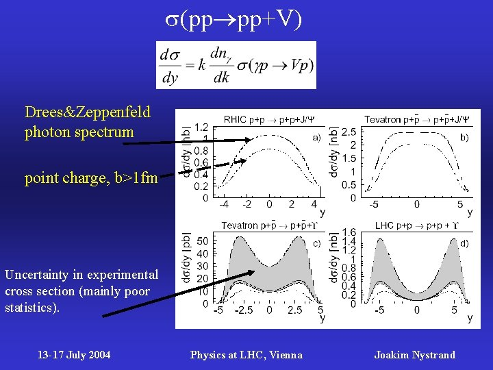 (pp pp+V) Drees&Zeppenfeld photon spectrum point charge, b>1 fm Uncertainty in experimental cross