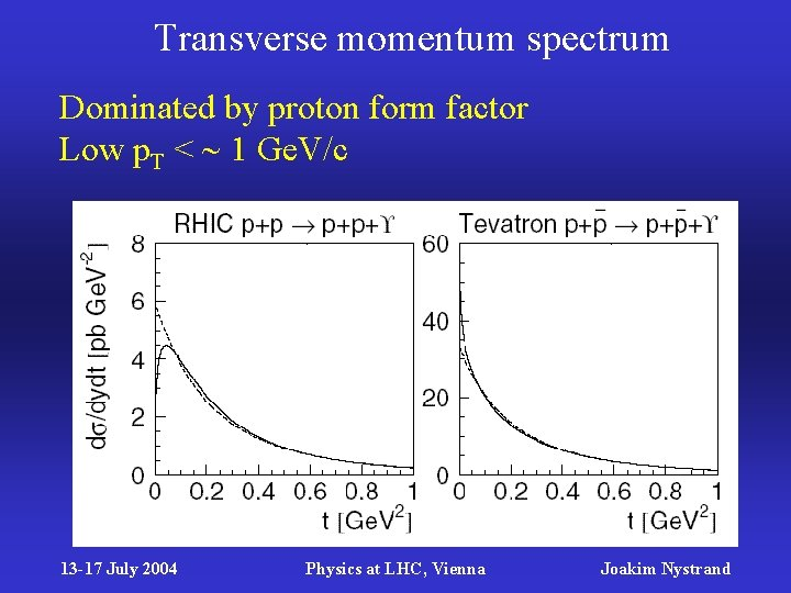 Transverse momentum spectrum Dominated by proton form factor Low p. T < 1 Ge.