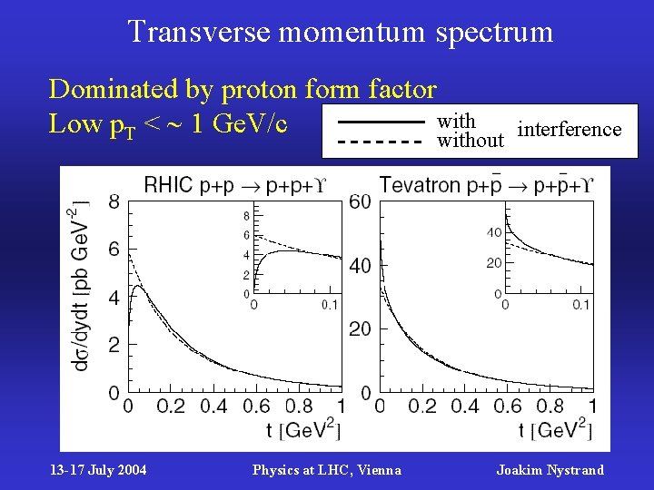 Transverse momentum spectrum Dominated by proton form factor with Low p. T < 1