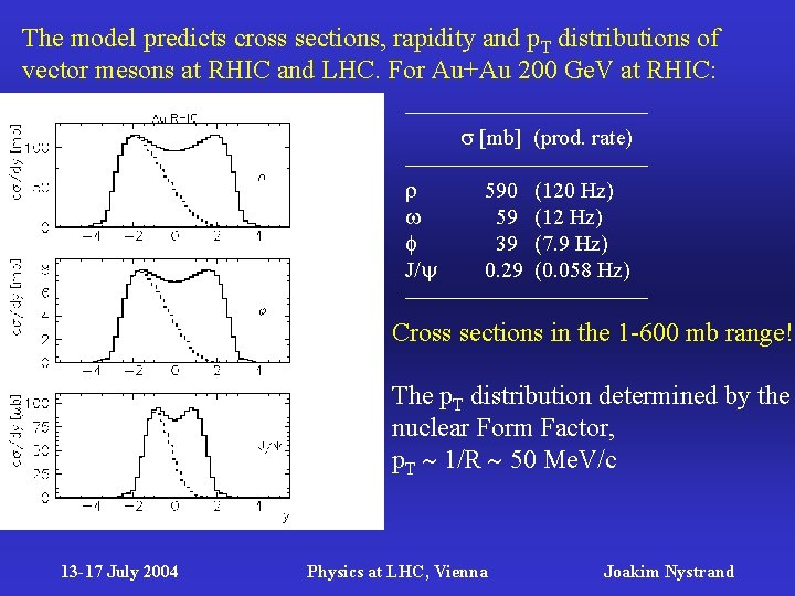 The model predicts cross sections, rapidity and p. T distributions of vector mesons at
