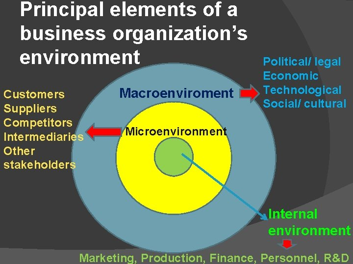 Principal elements of a business organization's environment Customers Suppliers Competitors Intermediaries Other stakeholders Macroenviroment