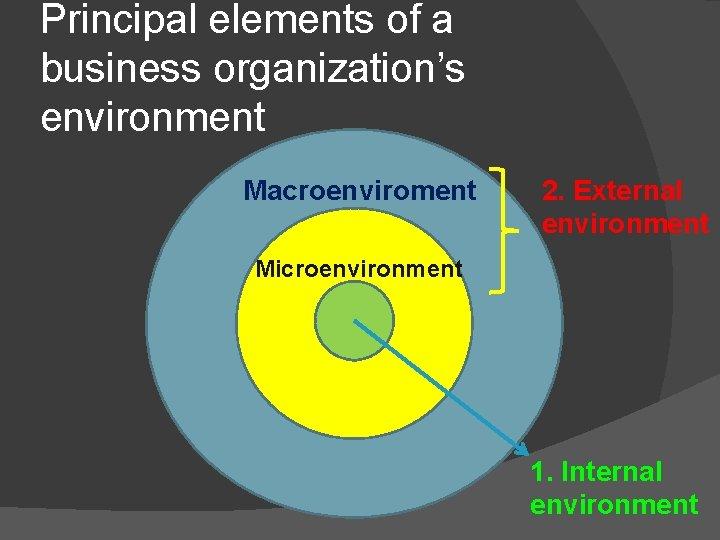Principal elements of a business organization's environment Macroenviroment 2. External environment Microenvironment 1. Internal