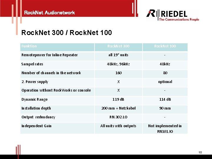 Rock. Net Audionetwork Rock. Net 300 / Rock. Net 100 Funktion Rock. Net 300