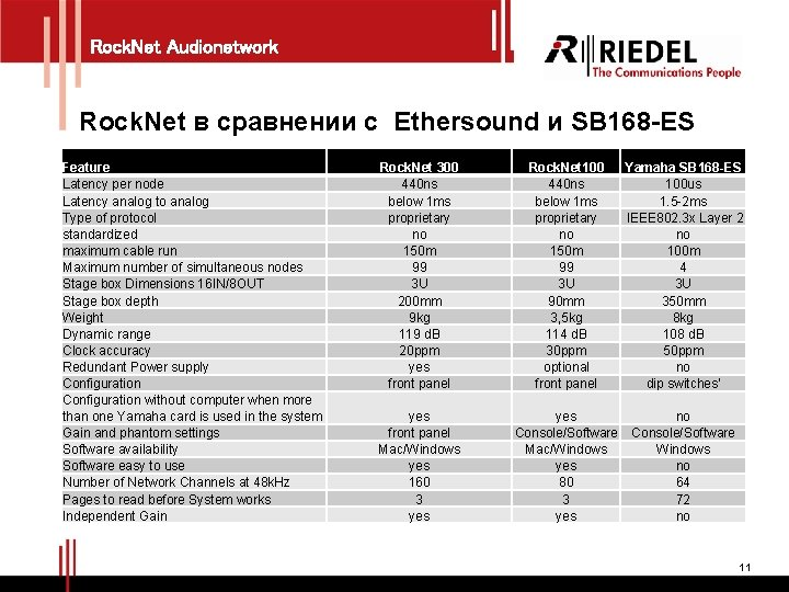 Rock. Net Audionetwork Rock. Net в сравнении с Ethersound и SB 168 -ES Feature