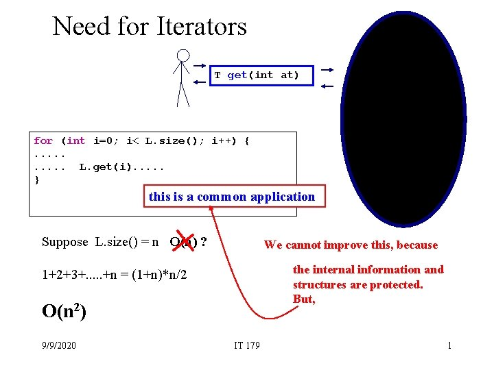 Need for Iterators 7 2 T get(int at) 6 1 for (int i=0; i<
