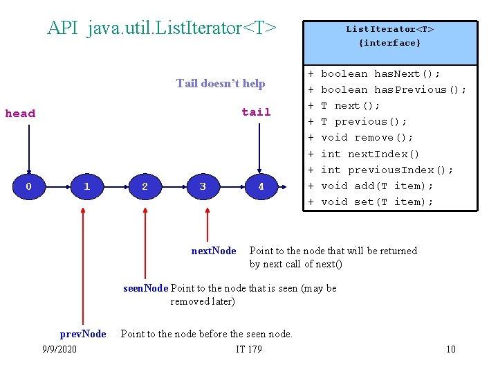 API java. util. List. Iterator<T> Tail doesn't help tail head 0 1 2 3