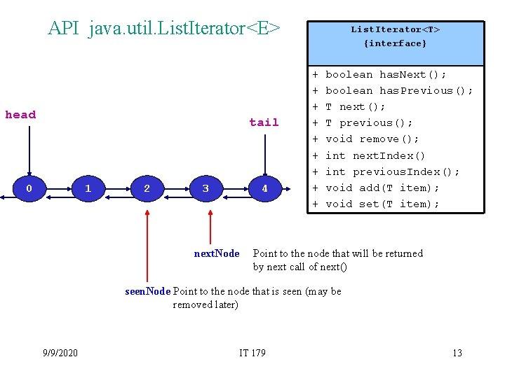 API java. util. List. Iterator<E> head tail 0 1 2 3 4 next. Node