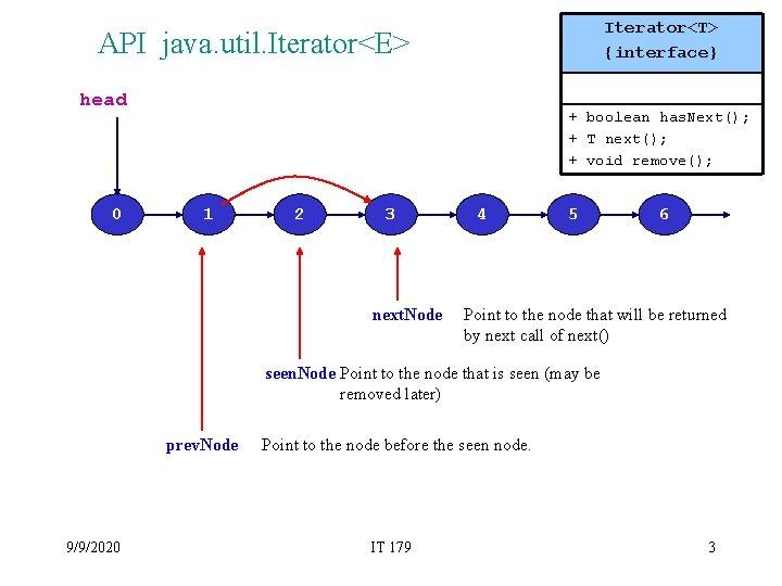 Iterator<T> {interface} API java. util. Iterator<E> head 0 + boolean has. Next(); + T