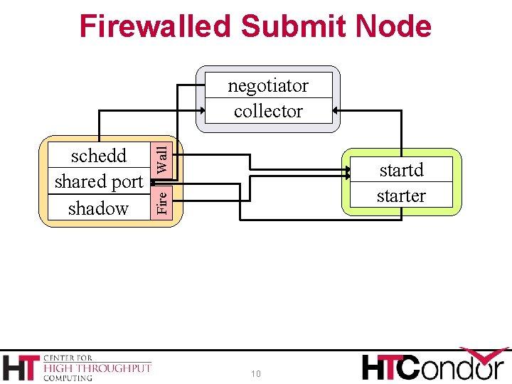 Firewalled Submit Node startd starter Fire schedd shared port shadow Wall negotiator collector 10