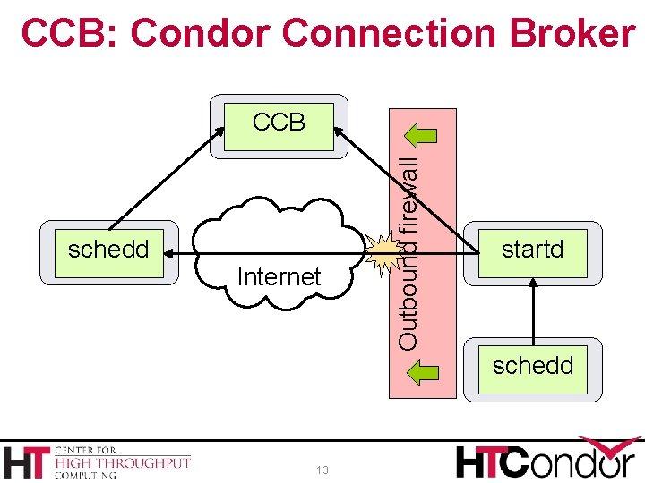 CCB: Condor Connection Broker schedd Internet 13 Outbound firewall CCB startd schedd