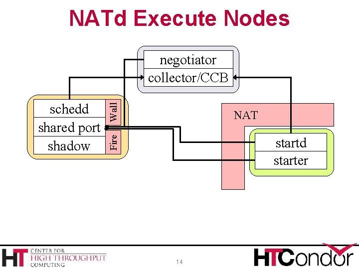 NATd Execute Nodes NAT Fire schedd shared port shadow Wall negotiator collector/CCB startd starter