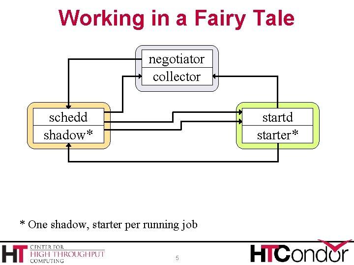 Working in a Fairy Tale negotiator collector schedd shadow* startd starter* * One shadow,