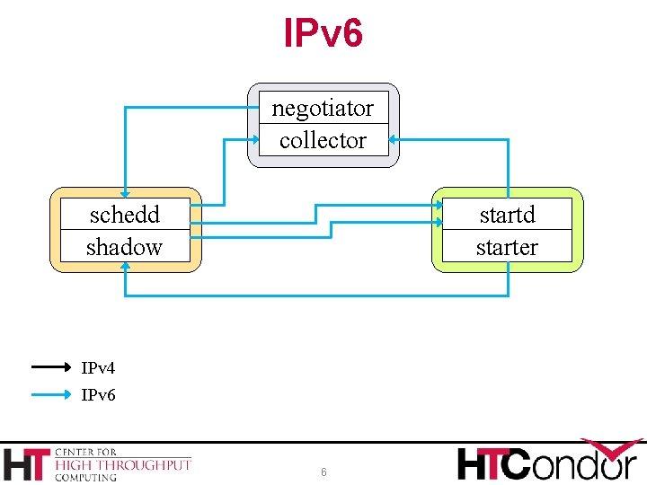 IPv 6 negotiator collector schedd shadow startd starter IPv 4 IPv 6 6