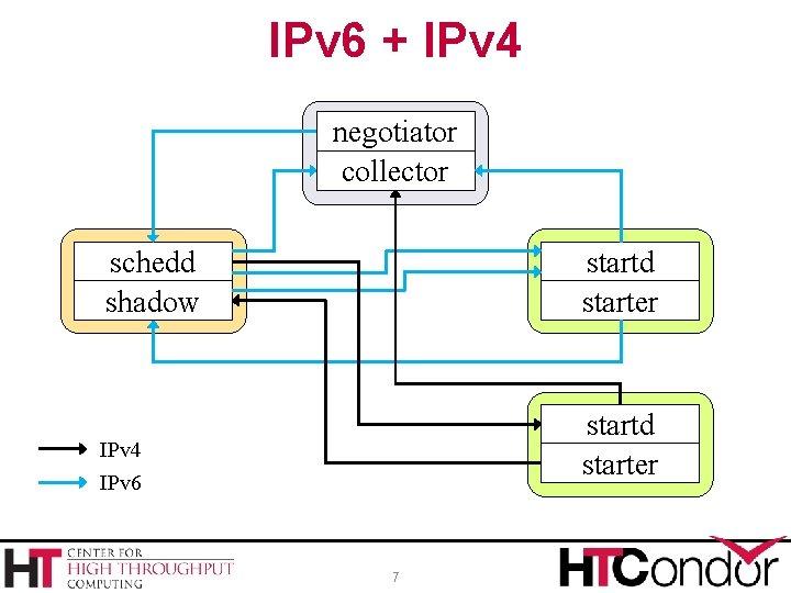 IPv 6 + IPv 4 negotiator collector schedd shadow startd starter IPv 4 startd