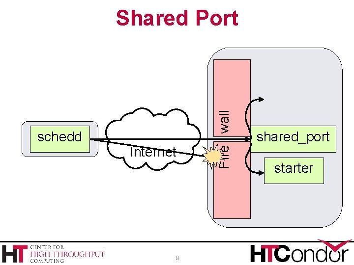 schedd Internet 9 Fire wall Shared Port startd shared_port starter