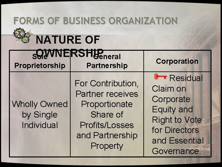 FORMS OF BUSINESS ORGANIZATION NATURE OF OWNERSHIP Sole General Proprietorship Partnership For Contribution, Partner