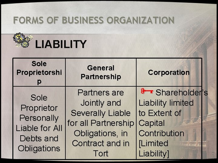 FORMS OF BUSINESS ORGANIZATION LIABILITY Sole Proprietorshi p General Partnership Partners are Sole Jointly