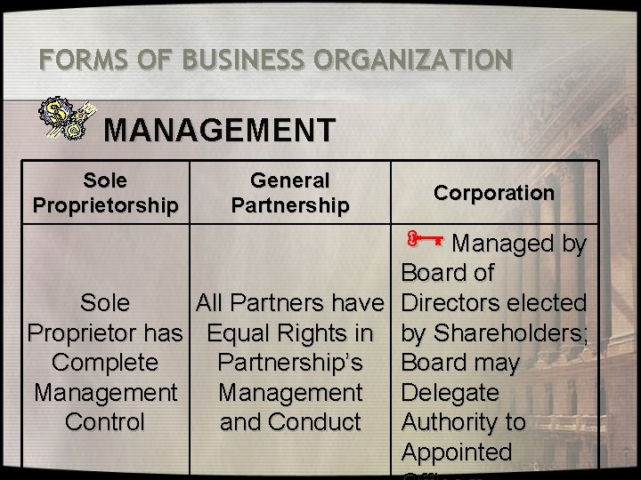 FORMS OF BUSINESS ORGANIZATION MANAGEMENT Sole Proprietorship General Partnership Corporation ÑManaged by Board of