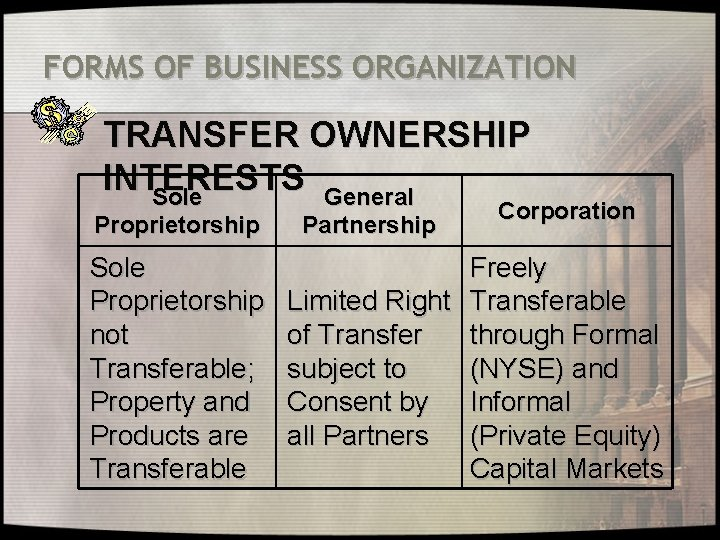 FORMS OF BUSINESS ORGANIZATION TRANSFER OWNERSHIP INTERESTS Sole General Proprietorship Sole Proprietorship not Transferable;