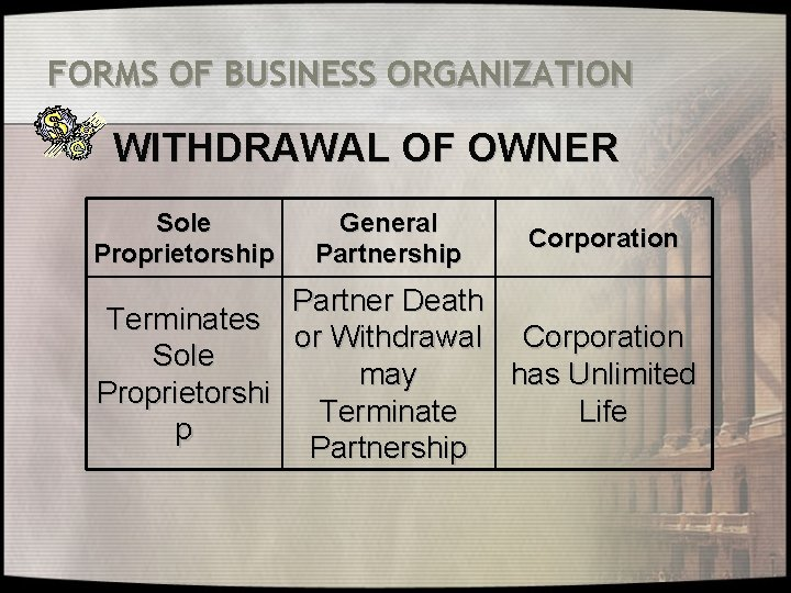 FORMS OF BUSINESS ORGANIZATION WITHDRAWAL OF OWNER Sole Proprietorship General Partnership Corporation Partner Death