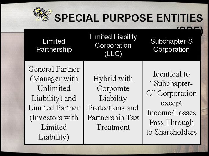 SPECIAL PURPOSE ENTITIES (SPE) Limited Partnership Limited Liability Corporation (LLC) Subchapter-S Corporation General Partner