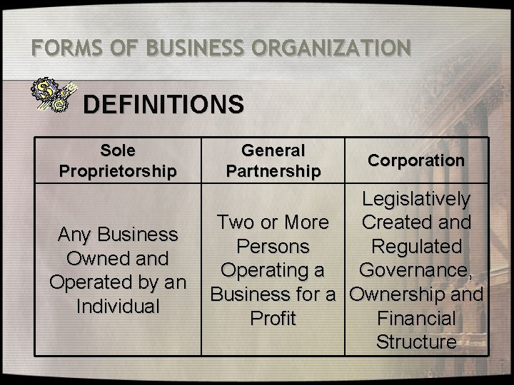 FORMS OF BUSINESS ORGANIZATION DEFINITIONS Sole Proprietorship Any Business Owned and Operated by an