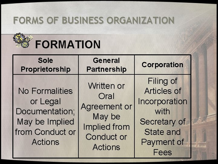 FORMS OF BUSINESS ORGANIZATION FORMATION Sole Proprietorship General Partnership Corporation Filing of Written or