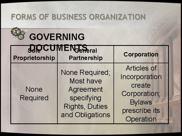 FORMS OF BUSINESS ORGANIZATION GOVERNING DOCUMENTS Sole General Proprietorship None Required Partnership None Required;