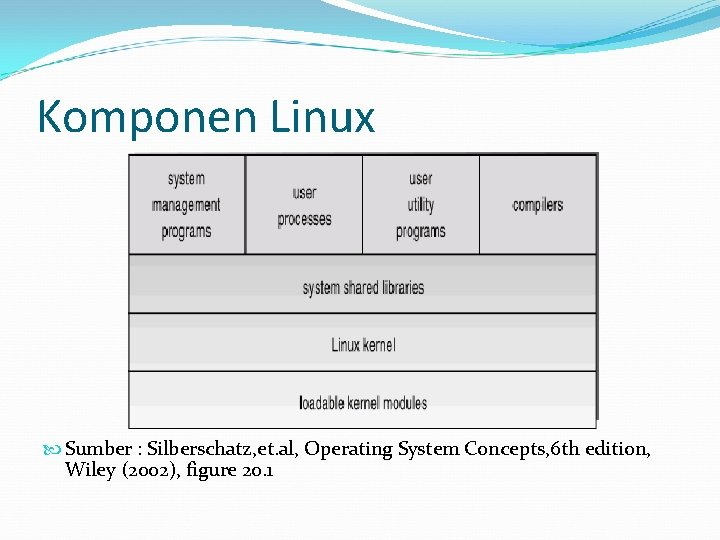 Komponen Linux Sumber : Silberschatz, et. al, Operating System Concepts, 6 th edition, Wiley