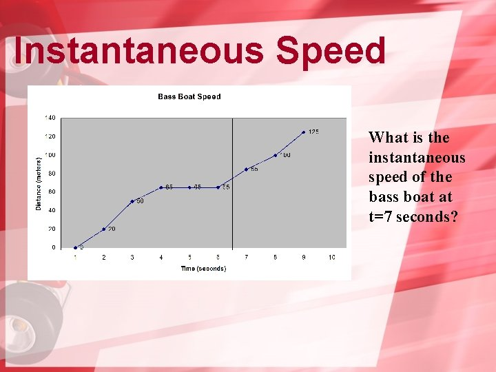 Instantaneous Speed What is the instantaneous speed of the bass boat at t=7 seconds?