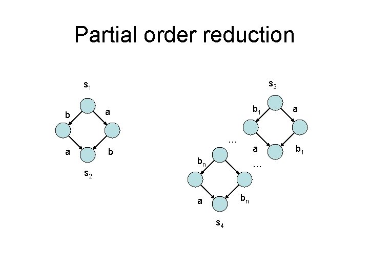 Partial order reduction s 3 s 1 b 1 a b … a b