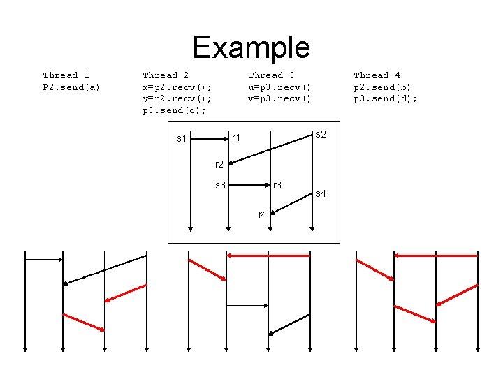 Example Thread 1 P 2. send(a) Thread 2 x=p 2. recv(); y=p 2. recv();