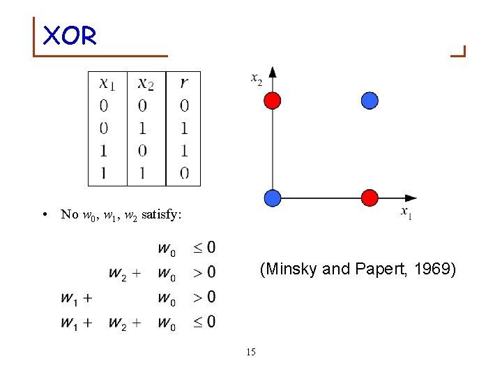 XOR • No w 0, w 1, w 2 satisfy: (Minsky and Papert, 1969)