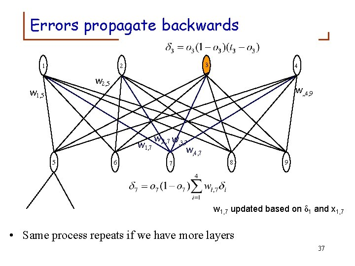 Errors propagate backwards 1 1 3 2 4 w 2, 5 w 1, 5