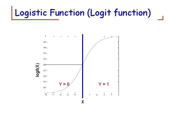 logit(X) Logistic Function (Logit function) z Y=0 Y=1 X