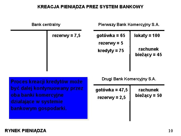 KREACJA PIENIĄDZA PREZ SYSTEM BANKOWY Bank centralny rezerwy = 7, 5 5 Pierwszy Bank