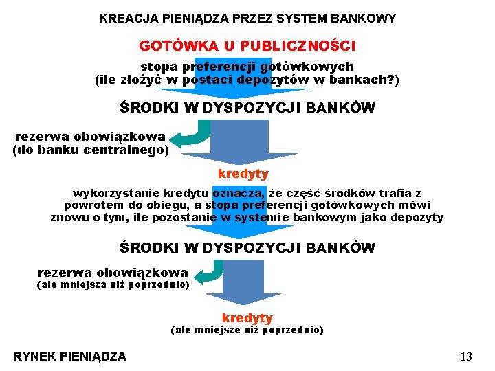 KREACJA PIENIĄDZA PRZEZ SYSTEM BANKOWY GOTÓWKA U PUBLICZNOŚCI stopa preferencji gotówkowych (ile złożyć w