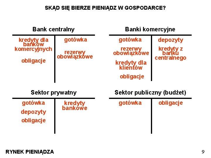 SKĄD SIĘ BIERZE PIENIĄDZ W GOSPODARCE? Bank centralny kredyty dla banków komercyjnych obligacje gotówka
