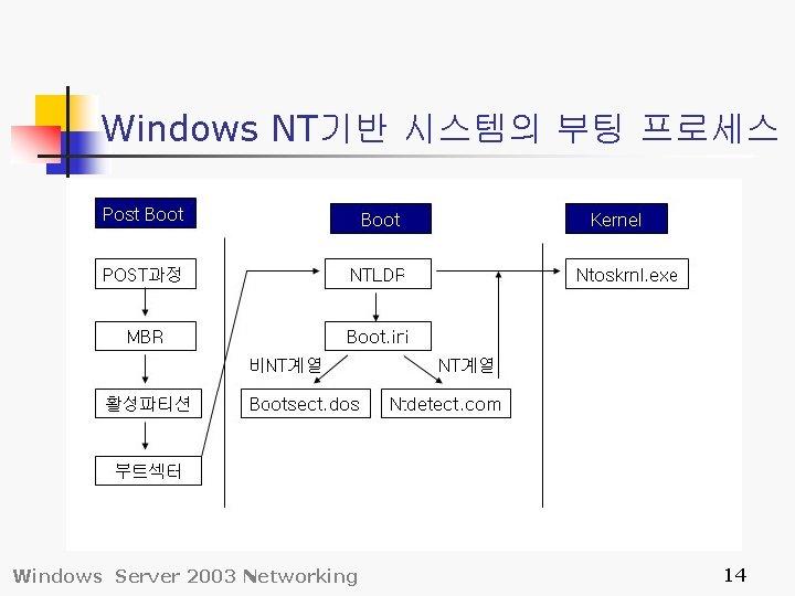 Windows NT기반 시스템의 부팅 프로세스 Windows Server 2003 Networking 14