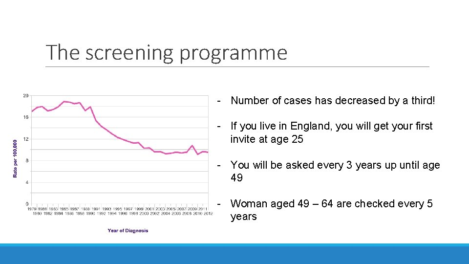 The screening programme - Number of cases has decreased by a third! - If