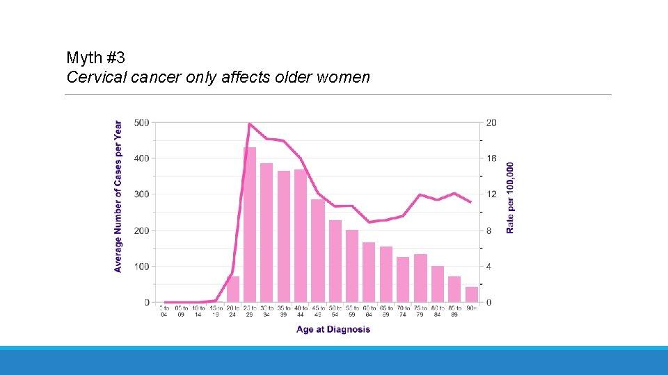Myth #3 Cervical cancer only affects older women