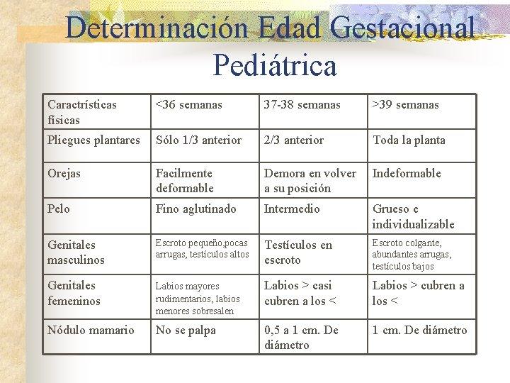 Determinación Edad Gestacional Pediátrica Caractrísticas físicas <36 semanas 37 -38 semanas >39 semanas Pliegues