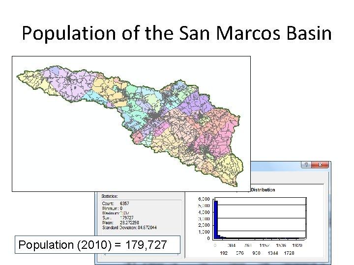 Population of the San Marcos Basin Population (2010) = 179, 727