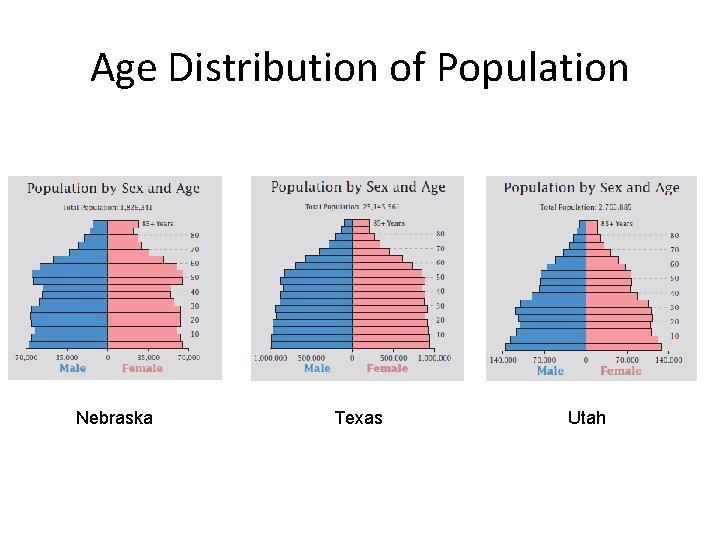 Age Distribution of Population Nebraska Texas Utah