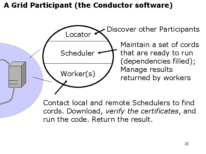 A Grid Participant (the Conductor software) Locator Scheduler Worker(s) Discover other Participants Maintain a