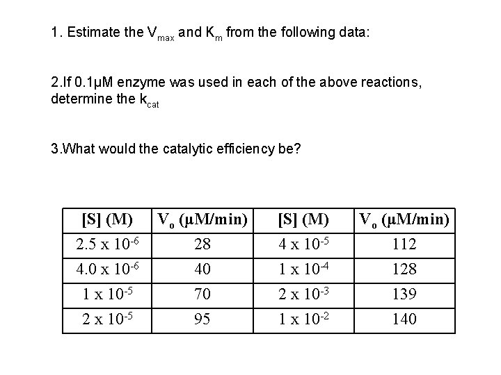 1. Estimate the Vmax and Km from the following data: 2. If 0. 1μM