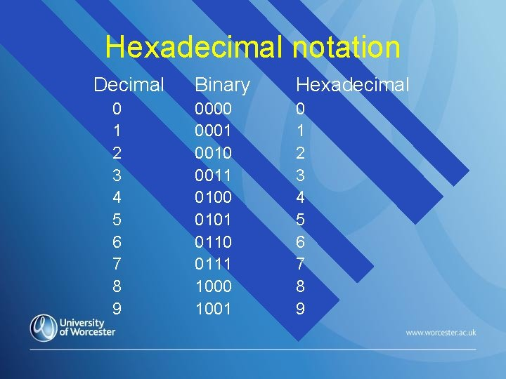 Hexadecimal notation Decimal 0 1 2 3 4 5 6 7 8 9 Binary